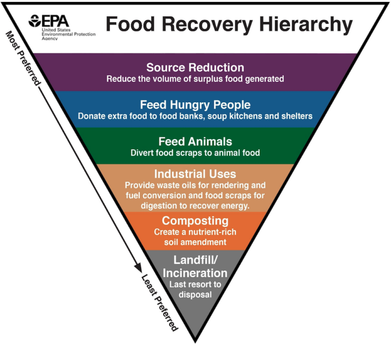 Food waste reduction steps from USDA